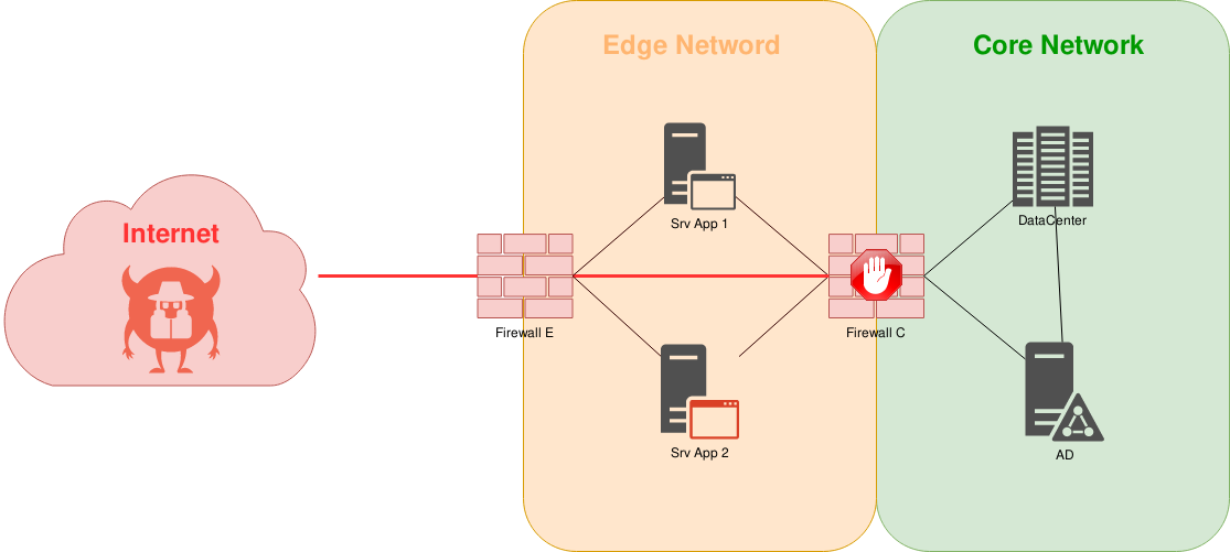 classic scenario, the attacker is blocked by the firewall, figure 1